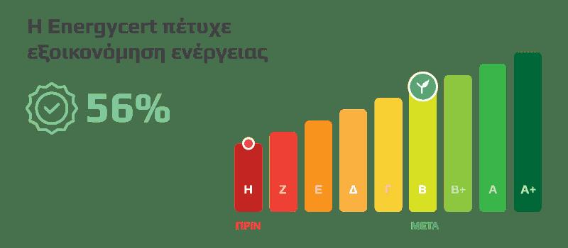 Εξοικονόμηση ενέργειας Η-Β