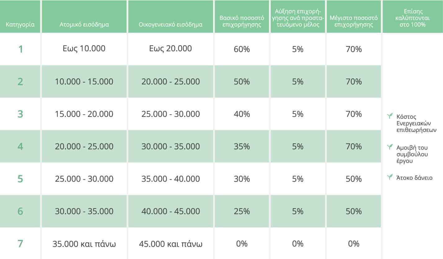 Εξοικονόμηση κατ' οίκον-Ποσοστά επιδότησης ανά κατηγορία εισοδήματος